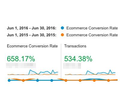 increase website conversions
