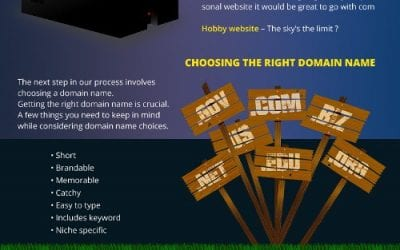 How to Make a Website in 3 Steps [infographic]